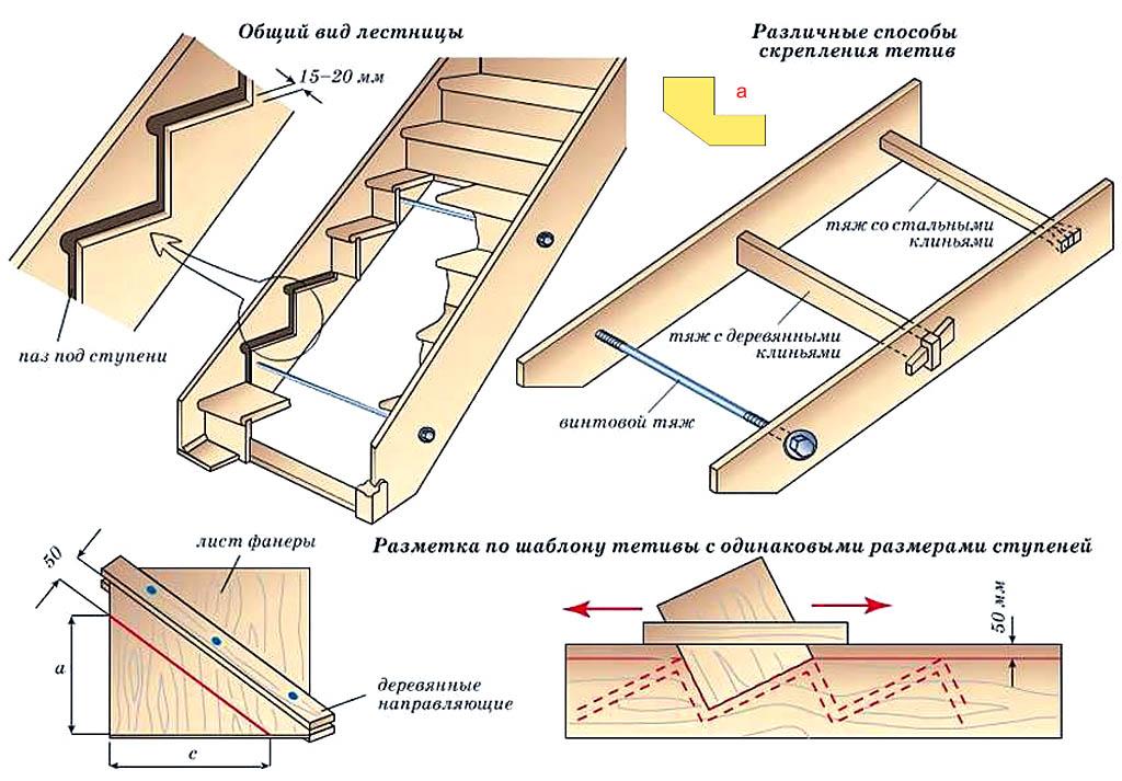 Как сделать косоуры для лестницы своими руками 777